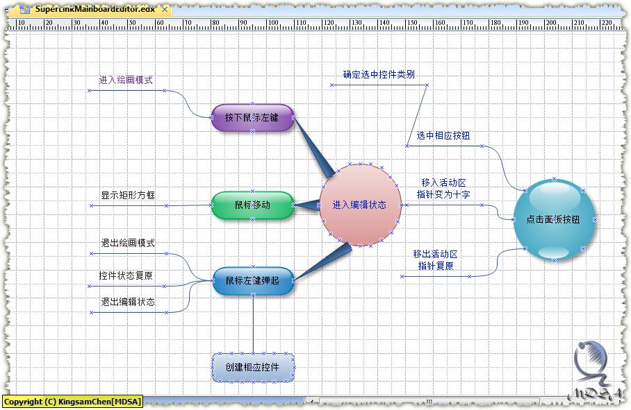 公司框架结构图mind